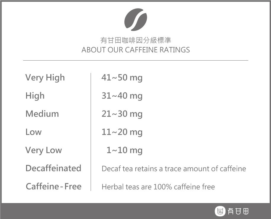 咖啡因含量說明圖表