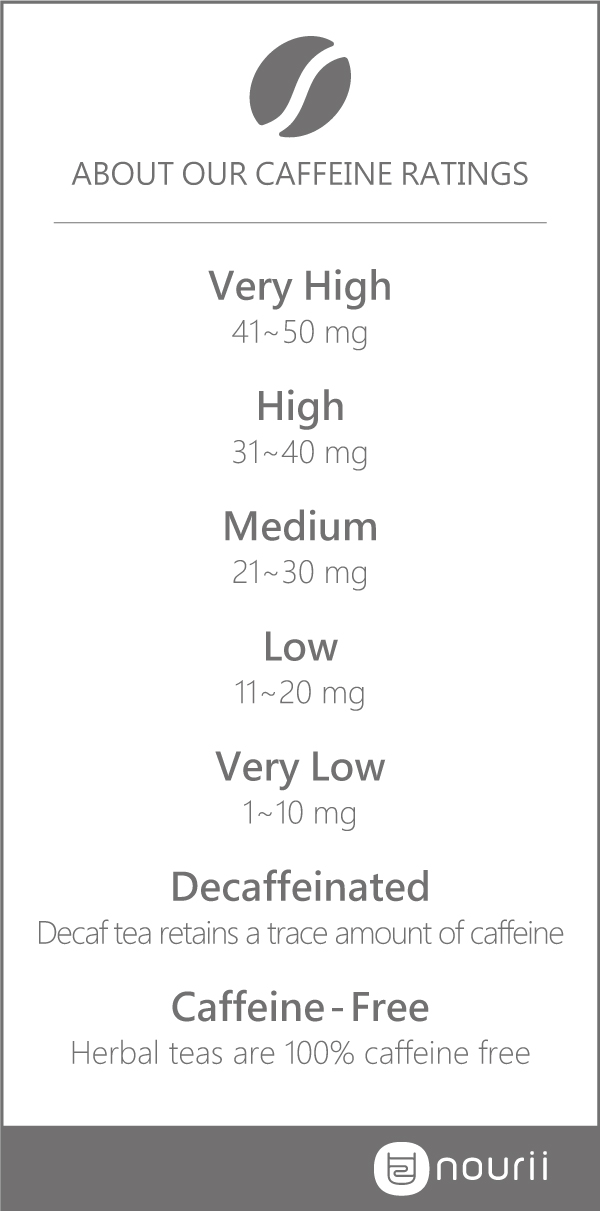 caffeine ratings chart small