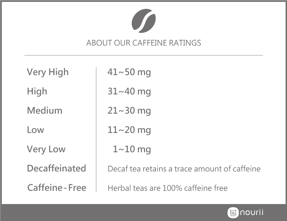 caffeine ratings chart